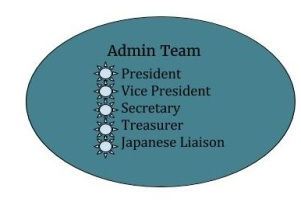 Recruit Admin Team