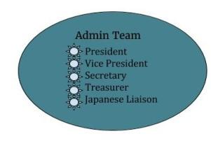 Recruit Admin Team