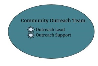 Recruit Community Outreach Team